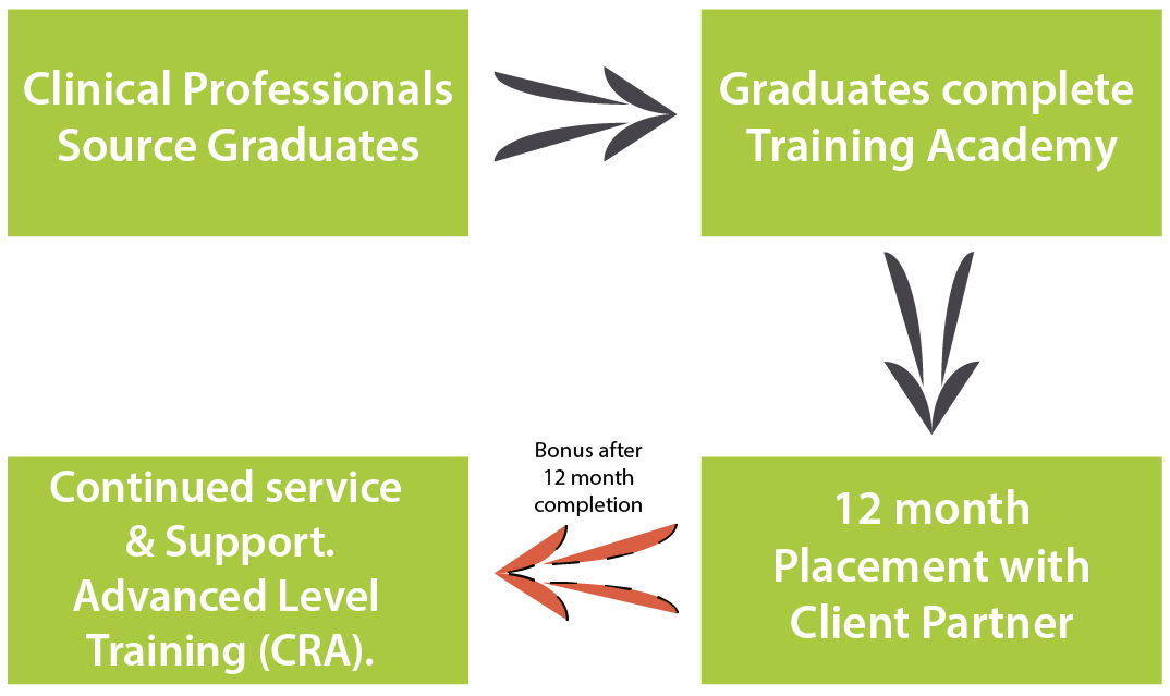 Clinical Professionals Graduate Training Academy